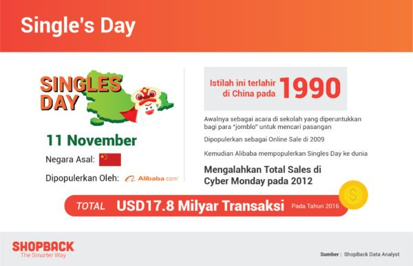 Belanja Online Terbesar di Asia Tenggara