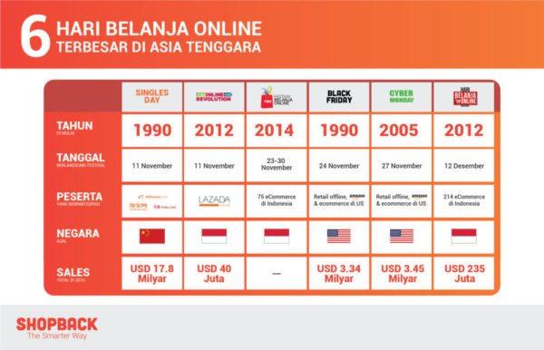Festival Belanja Online di Asia