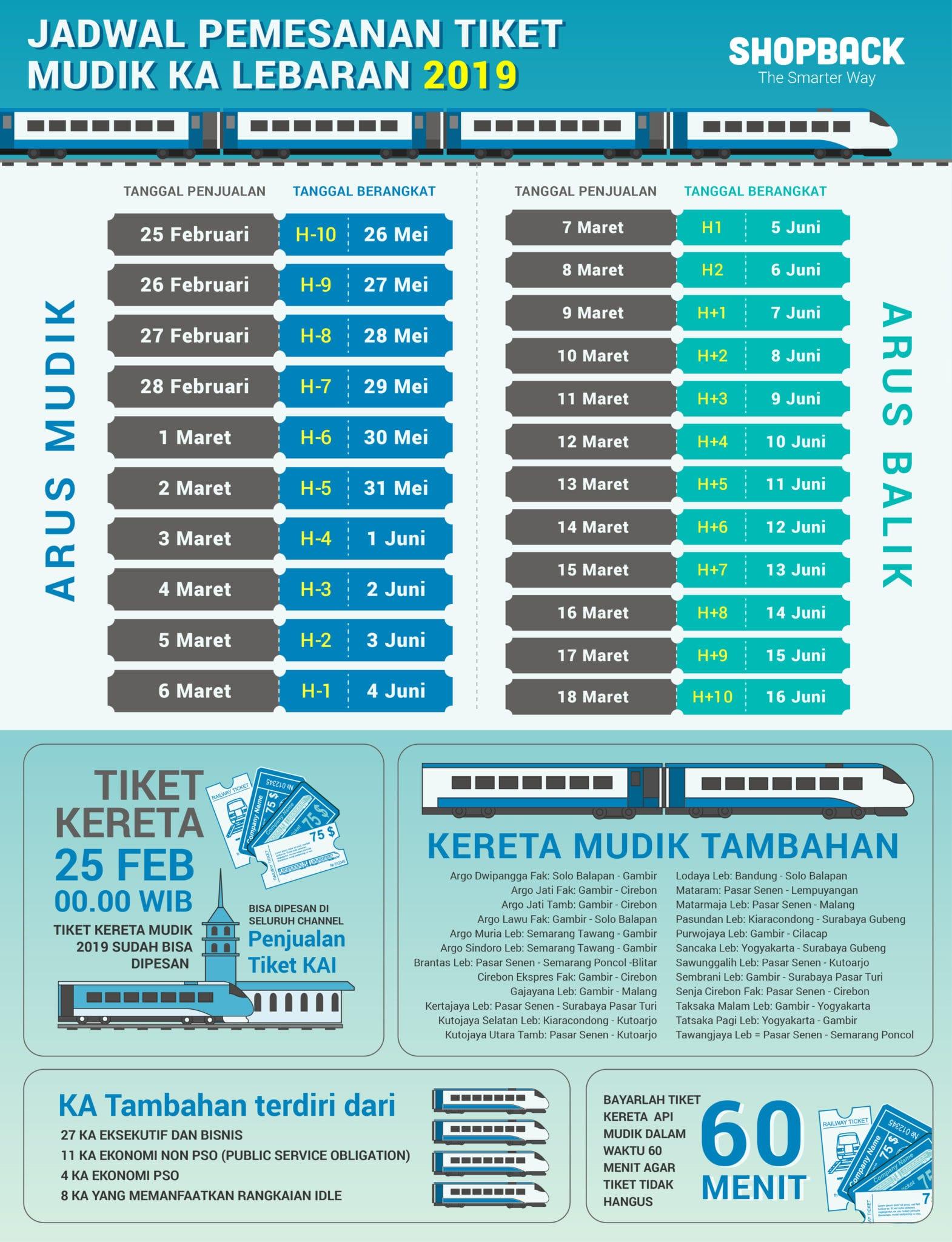 Infografik Tiket Mudik Lebaran 2019