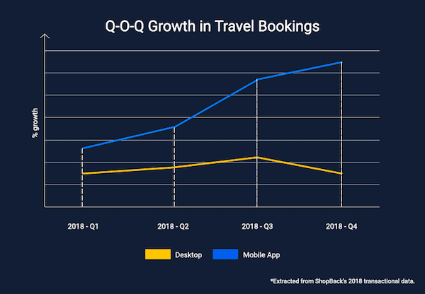 QoQ data travel online