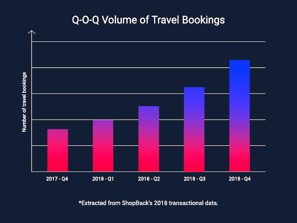 YoY data travel online
