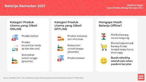 Survei Perilaku Belanja Ramadan 2021