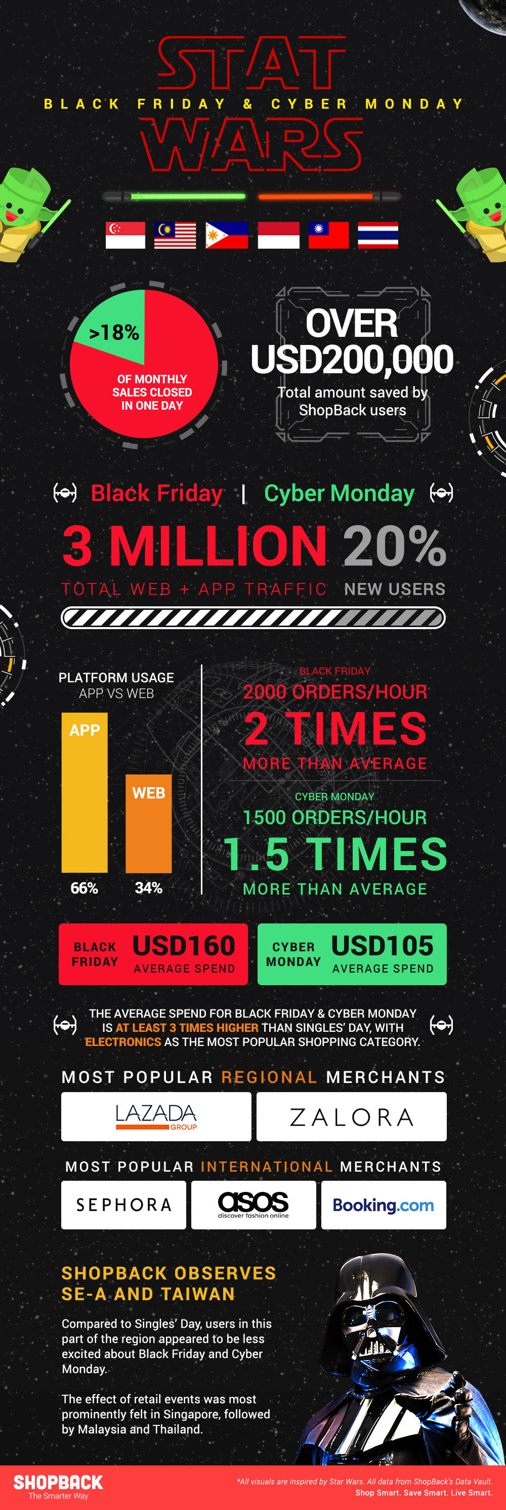 stat wars black friday cyber monday infographic