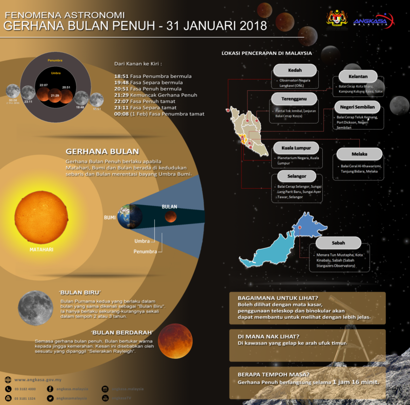 angkasa supermoon 31 January 2018 infographic