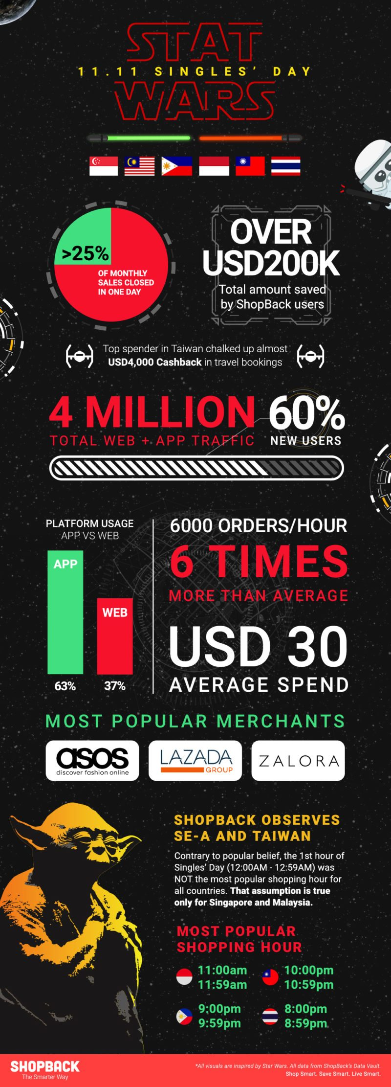 ShopBack Stat Wars 2017 Singles Day E-commerce Trends Infographic