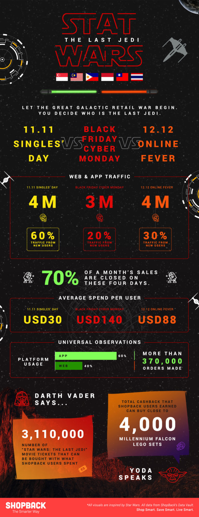 Infographic Stat Wars 12.12 2017 Retail Trends ShopBack Singapore