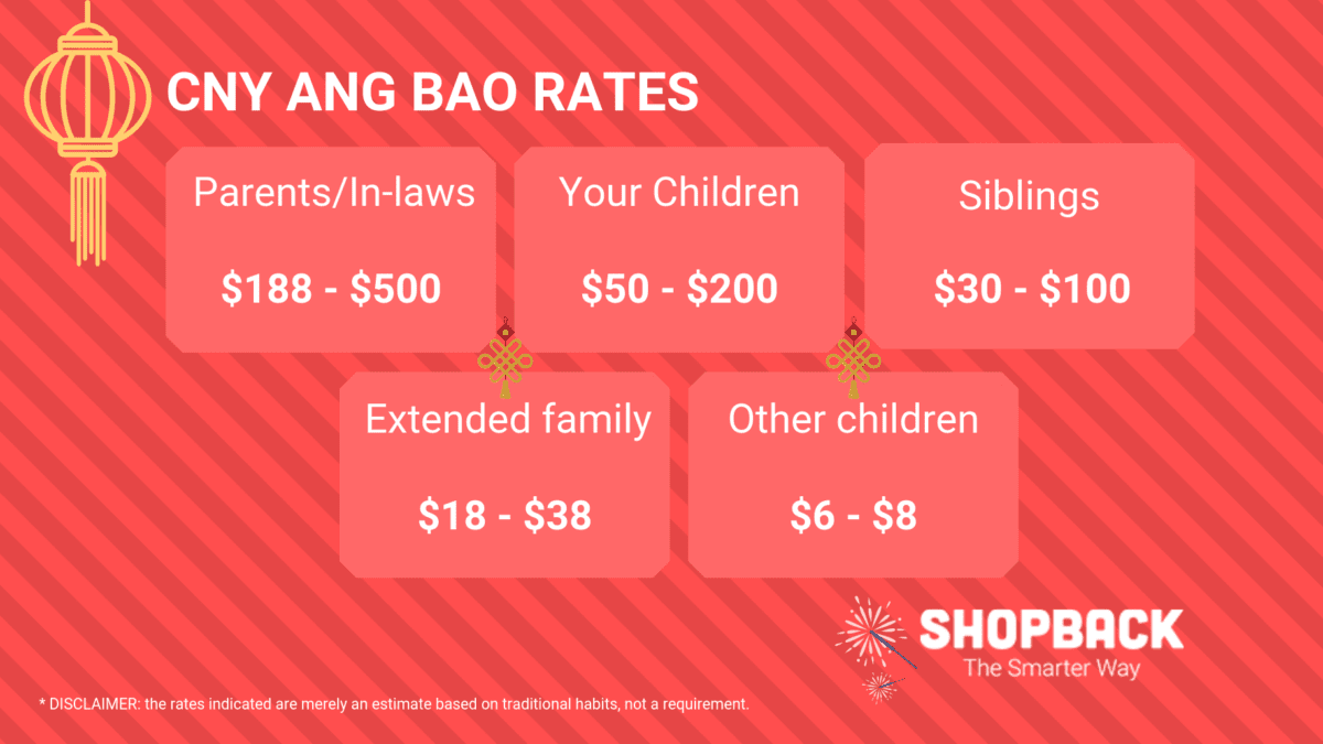 Chinese New Year (CNY) Ang Bao: How Much Should You Put In The Red Packets in 2019