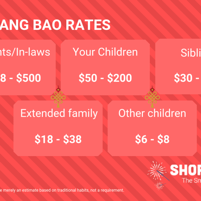 Chinese New Year (CNY) Ang Bao Rates 2019 singapore