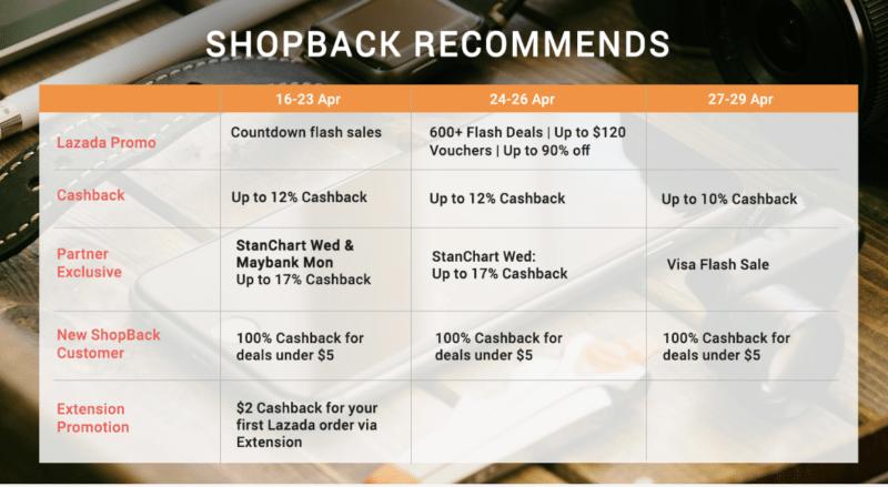 lazada shopback sales calendar