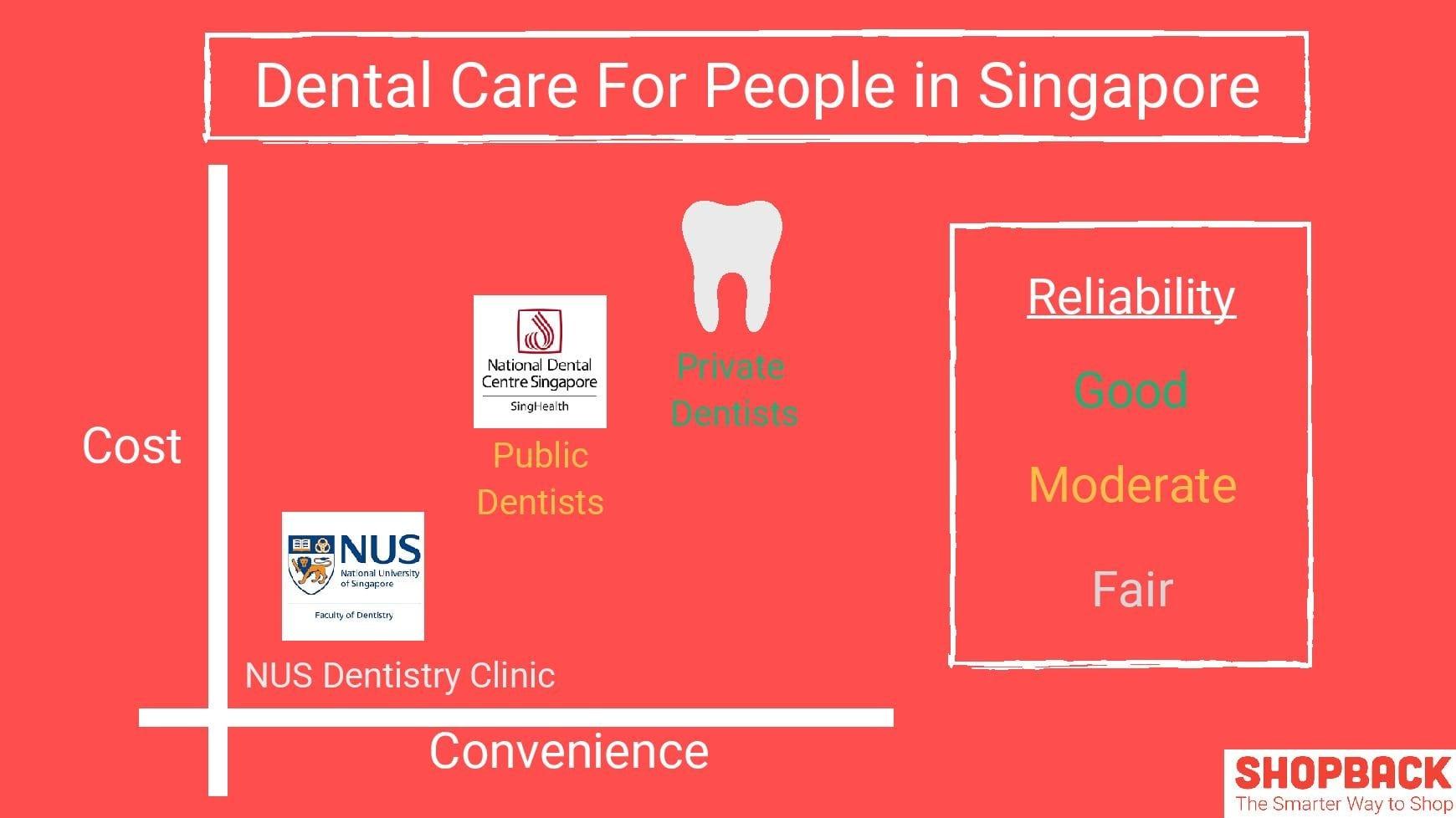 Dental Care Singapore