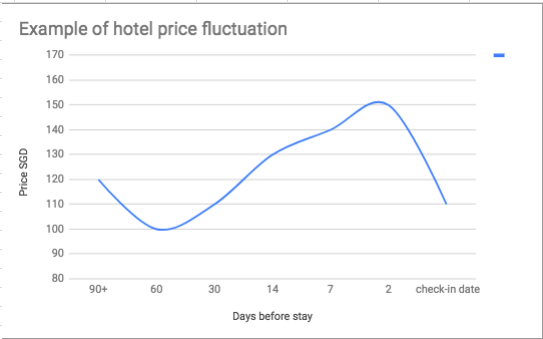 Hotel price fluctutaion example chart