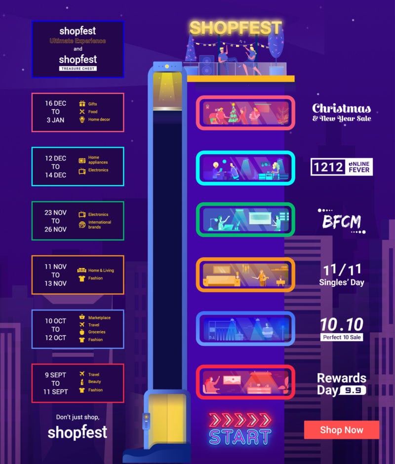 Shopfest campaigns infographic