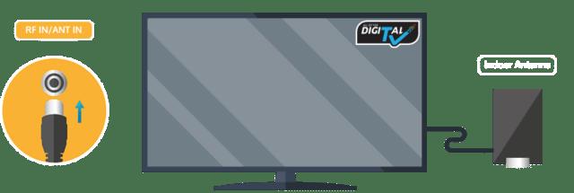 Digital-Digital TV with DVB-T2 Digital TunerAntenna