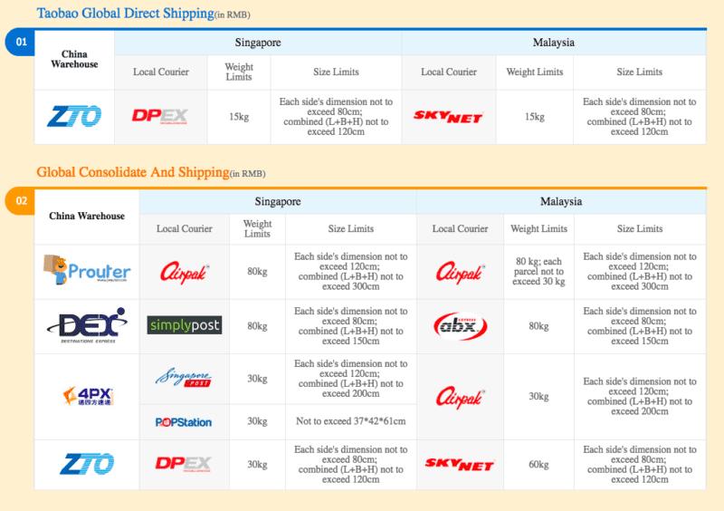 Taobao Shipping Options