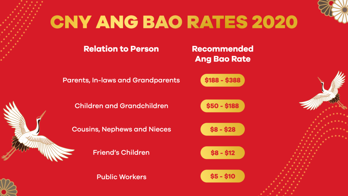 Chinese New Year (CNY) Ang Bao: How Much Should You Put In The Red Packets in 2020