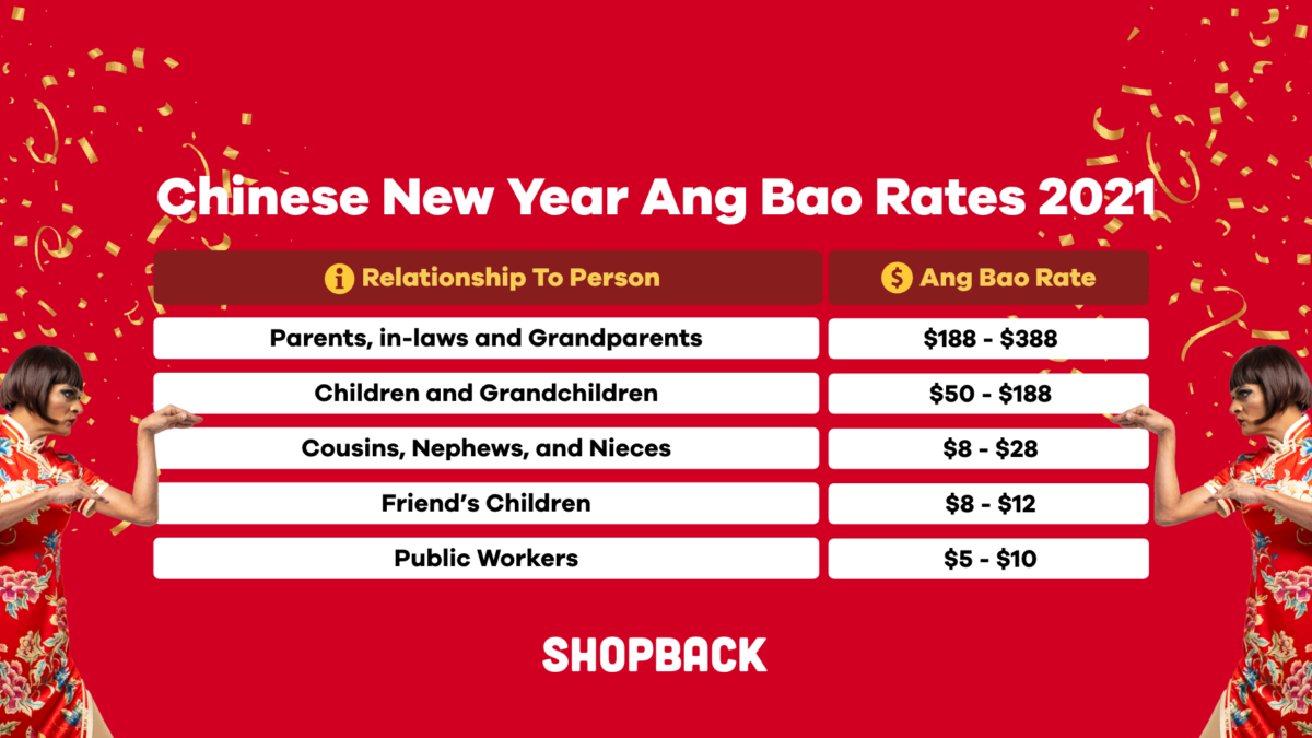 Chinese New Year (CNY) Ang Bao Rates 2021: How Much Should You Put In The Red Packets?