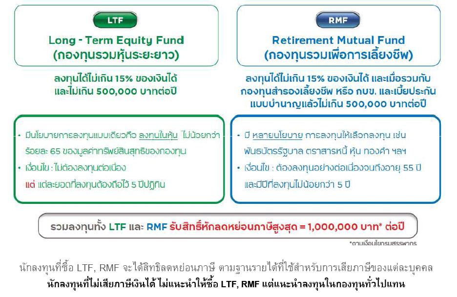 วิธีการออมเงิน ลงทุนอะไรดี การออม การลงทุน LTF RMF ข้อดี ข้อเสีย ซื้อ LTF ซื้อ RMF