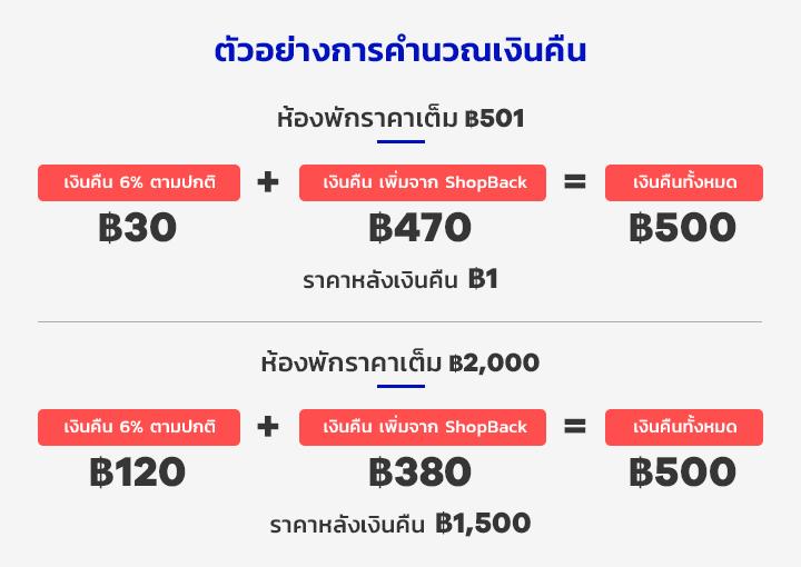 Booking.com โปร 1 บาท booking.com ส่วนลด จองที่พักราคาถูก
