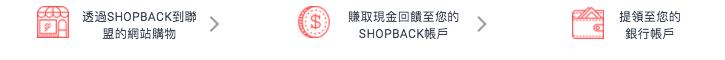 ShopBack教學