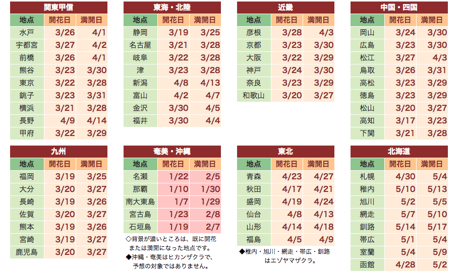 2018年日本賞櫻開花預測