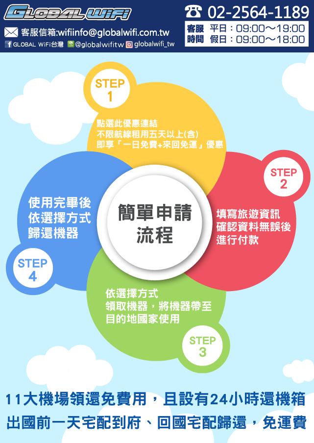 出國上網GLOBAL WiFi首選優惠8折,宅配、11大機場免費取還