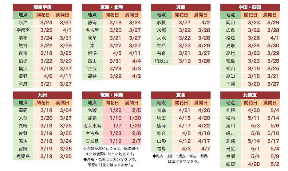 2018日本賞櫻季開花預測