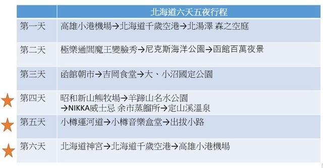 北海道六天五夜行程規劃