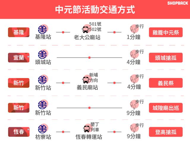 中元節活動交通方式