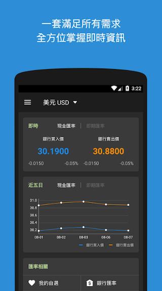 台灣匯率通app