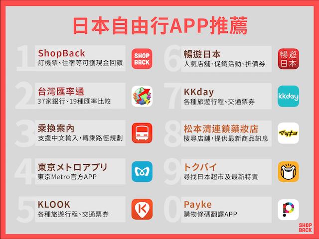 日本自由行必備app