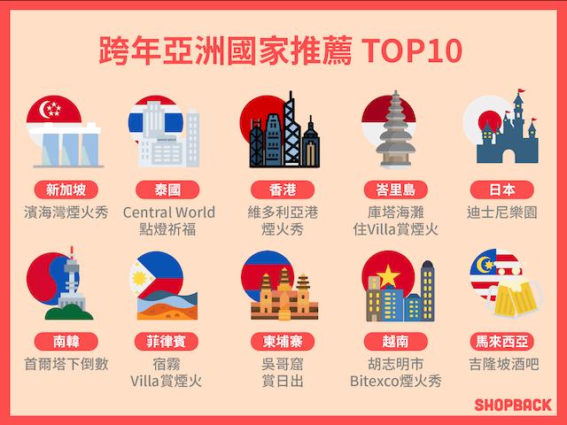 跨年出國亞洲國家推薦