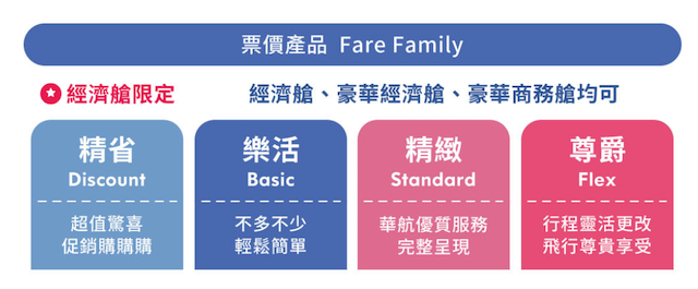 華航票價產品 Fare Family