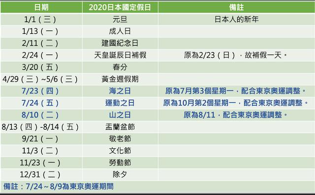 2020日本國定假日調動
