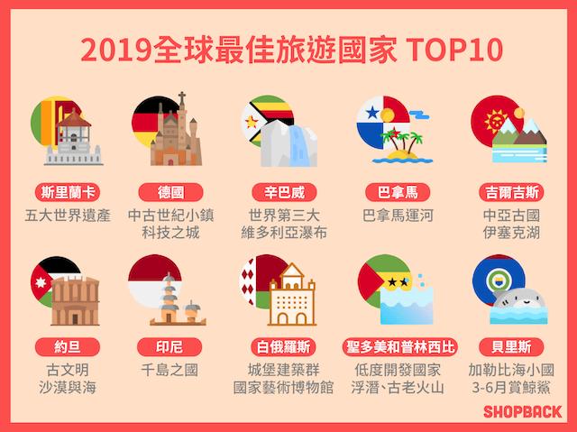 2019全球最佳旅遊國家