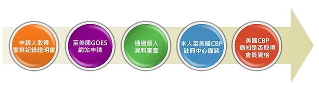圖片來源:中華民國內政部移民署官網