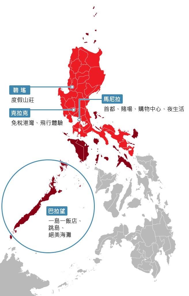 菲律賓三大區域