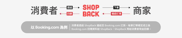 shopback賺什麼