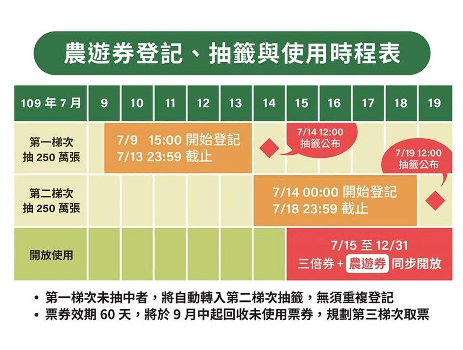 農遊券時程表